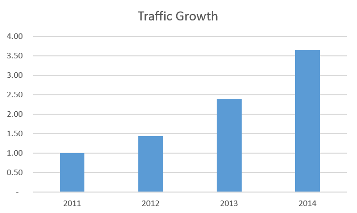 Euronics Traffic Growth